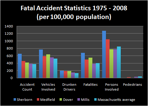 Fatal traffic accidents in Dover, Medfield, Mills, and Sherborn